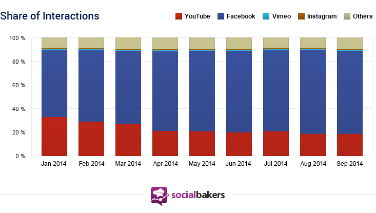 Share Of Video Interactions By Social Network