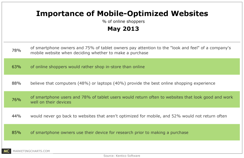 Importance Of Mobile-Optimized Websites