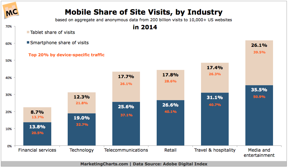 Mobile Share of Site Visits by Industry